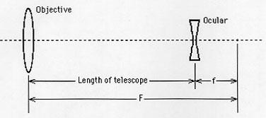 Making a Galilean Telescope